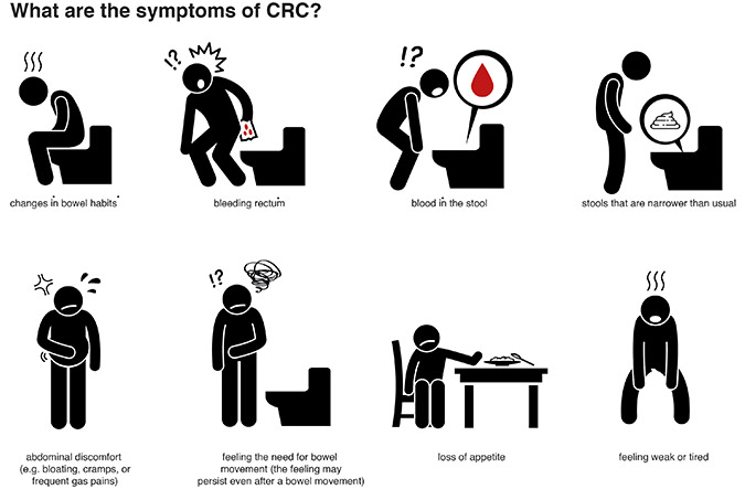 What are the symptoms of CRC?